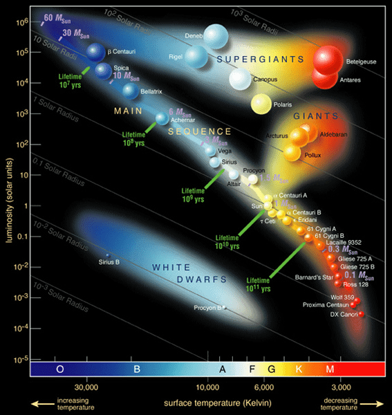 The Answers Are Always In Reason Hertzsprung-Russel_StarData