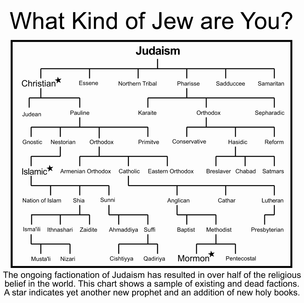 what kind of jew are you
